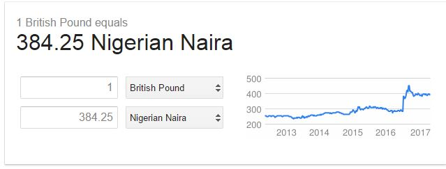Pound to Naira today