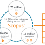 6 Scopus Alternatives to Download Research Papers and Journals