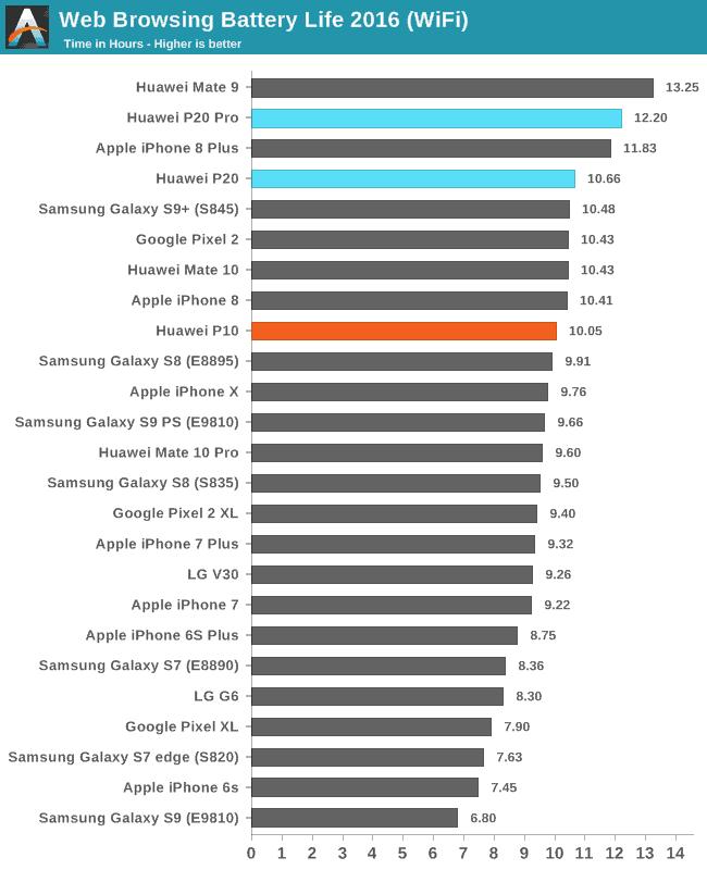 Huawei Phones batter life