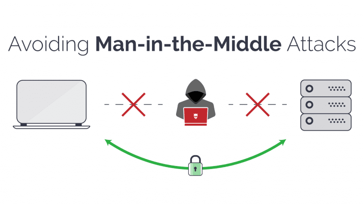 Man-in-the middle-attack