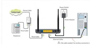 Set Up a Wireless Range Extender
