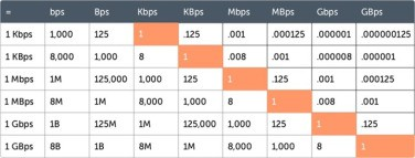 image shows difference between various internet speed rates