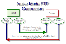 FTP connections in active and passive mode